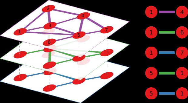 Multiplex link prediction