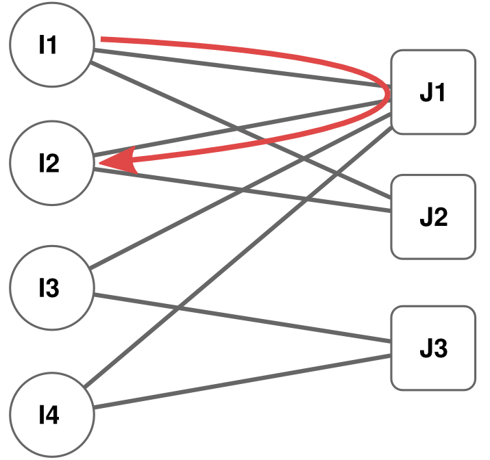 Bipartite Network Projection